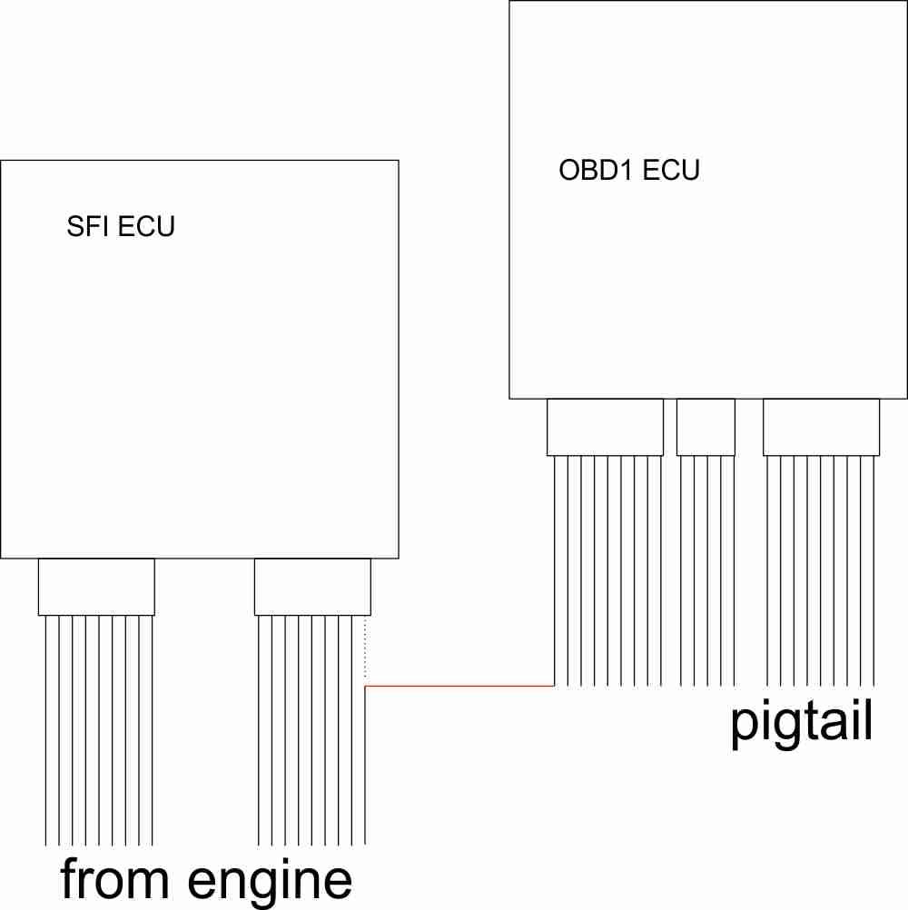 Perfect Obd0 To Obd1 Wiring Diagram Festooning - Best Images for ...