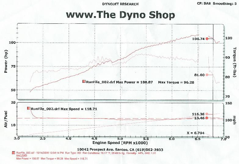 Click image for larger version  Name:dyno.jpg Views:4254 Size:68.2 KB ID:12888