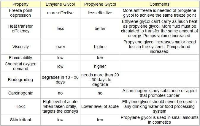 Click image for larger version  Name:glycol.jpg Views:2424 Size:121.2 KB ID:34302