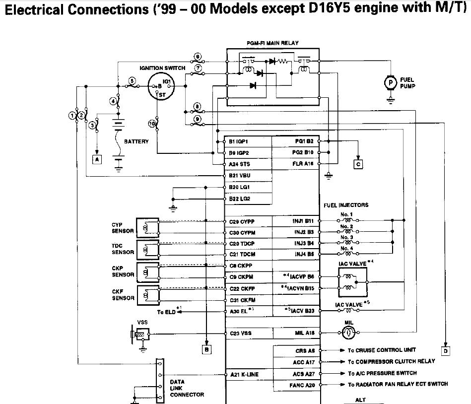 p2p ecu problems scanner not reading - D-series org