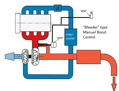How to install vacuum lines to manual controler and external